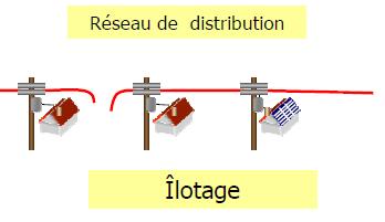phenomène d'ilotage et photovoltaique