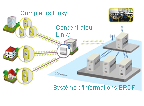 Architecture systeme Linky