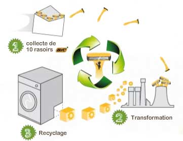 Recyclage rasoirs Bic