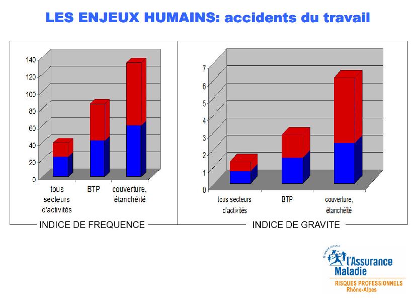 Chiffres CRAM accidents du travail travaux en toiture - photovoltaique