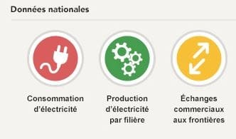Consommations Productions électriques