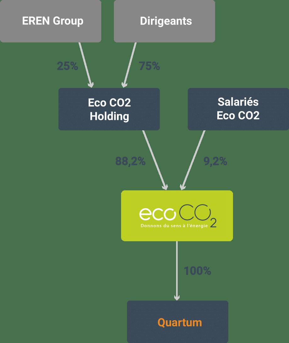 organigramme ecoco2