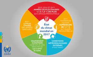Températures 2017