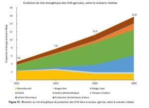 Perspective des EnR dans l'agriculture