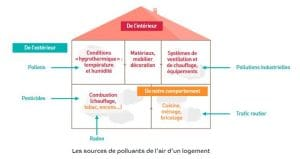 Les sources de pllution de l'air