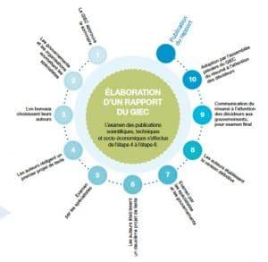 Elaboration d'un rapport du GIEC