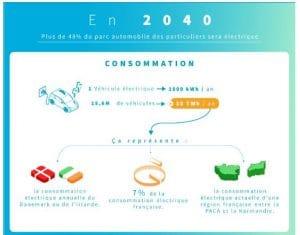 Consommation véhicules électriques