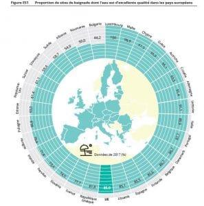 Les eaux de baignade en Europe