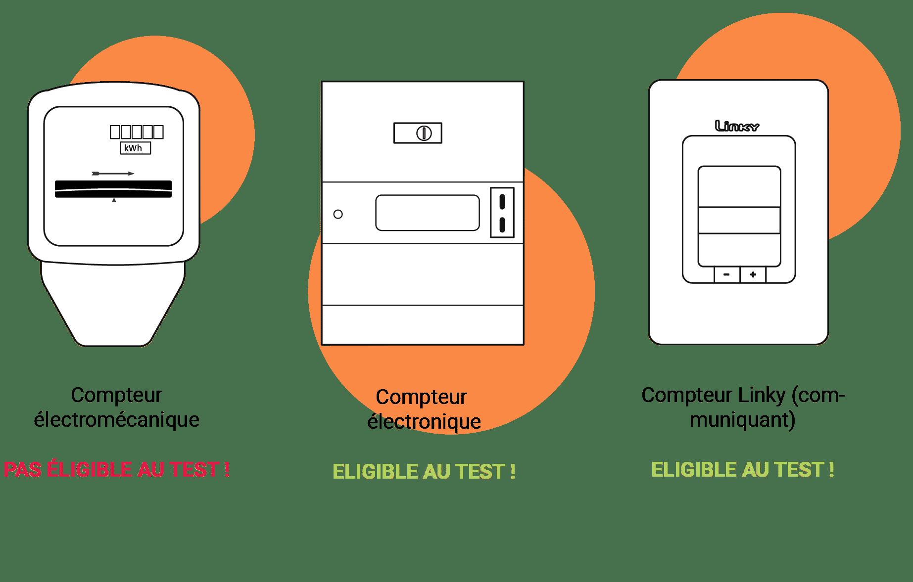 compteurs électrique expérimentation