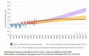 Changement climatique Paris