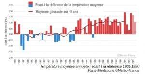 changement climatique à Paris