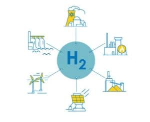 Plan de déploiement de l'hydrogène