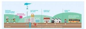 Axes du Plan de déploiement de l'hydrogène