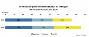Evolution de la facture d'électricité