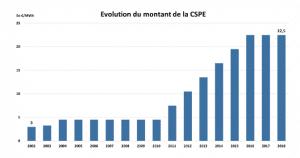 Evolution de la CSPE