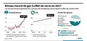 Emissions de gaz à effet de serre en 2017