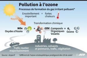 Pollution à l'ozone