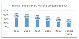Voitures diesel vendues