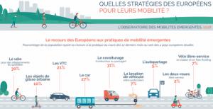 Observatoire des mobilités émergentes