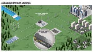 Stockage de grande capacité par batteries