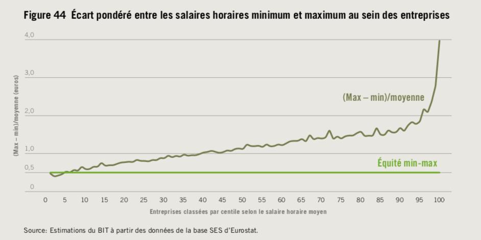 Ecart entre salaires minimum et maximum au sein d'une entreprise