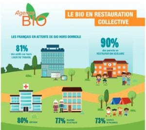 Bio en restauration collective