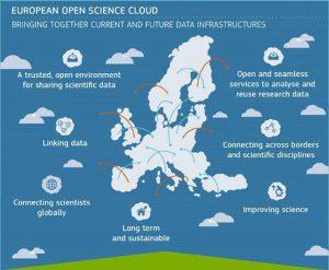 Nuage européen pour la science ouverte