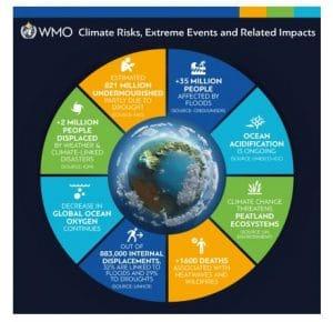Déclaration sur le climat de l'OMM