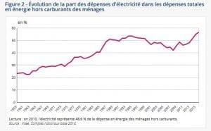 Part de l'électricité dans les dépenses énergétiques