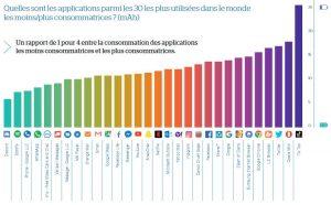 Apllications mobiles : la consommation d'énergie