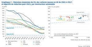 Emissions des voitures