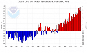 températures des mois de juin