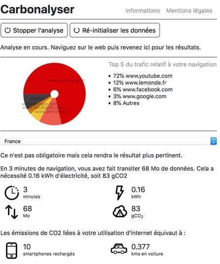 Carbonalyser ou l'impact du numérique en temps réel