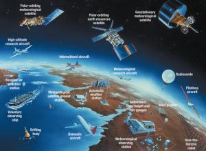 Système mondial d'observation de l'OMM