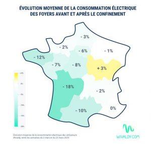 évolution de la consommation d'électricité domestique