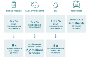 Les impacts environnementaux du numérique en France