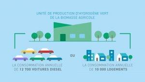 hydrogène vert à partir de biomasse agricole