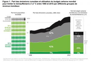 combattre les inégalités en matière d'émissions de CO2