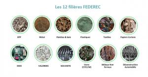 Bilan 2019 des entreprises du recyclage