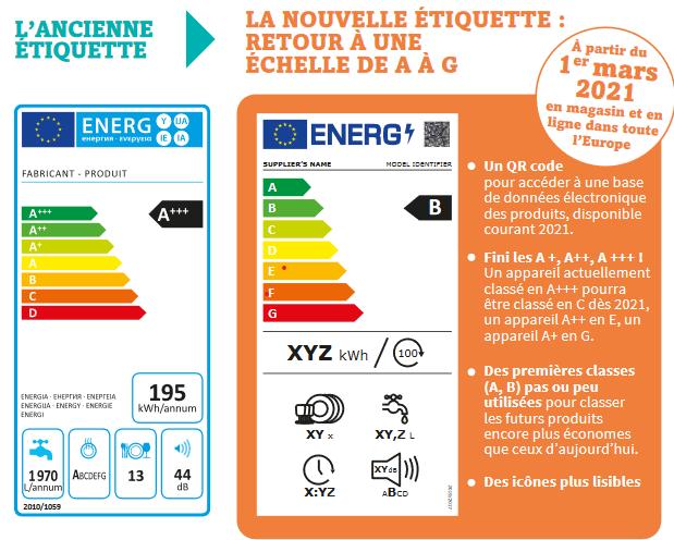 étiquette-énergie : ce qui change