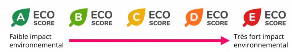 Eco-Score : l'impact environnemental des produits