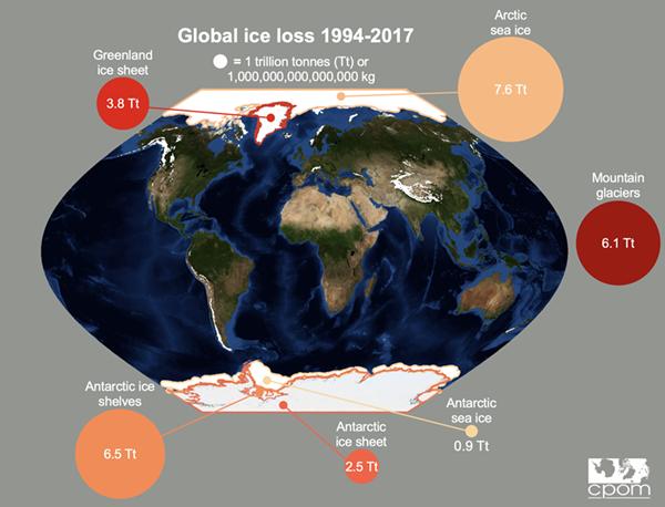 Pire scénario de fontes des glaces