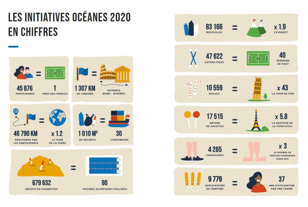Initiatives Océanes